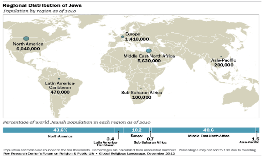 Web Slide WorldJewishPopulation